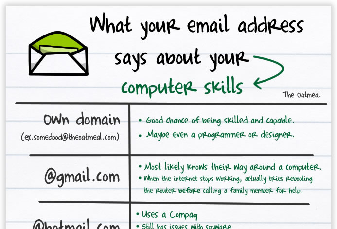 What your email address says about you (CC) by  Emilie Ogez