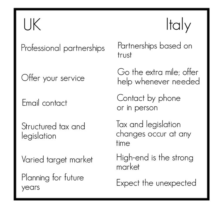 UK - Italy business culture comparison