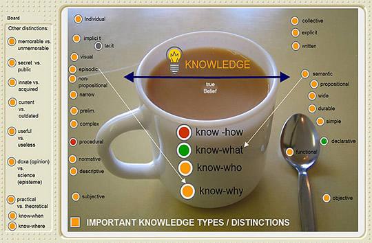 Knowledge Capital image (CC) by Emilie Ogez