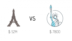 Cost of Living in France (Paris) vs the USA (New York)
